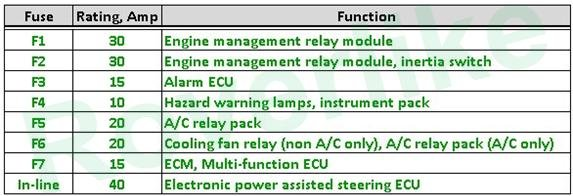 Mg F  Tf Fuse  U0026 Relay Listing